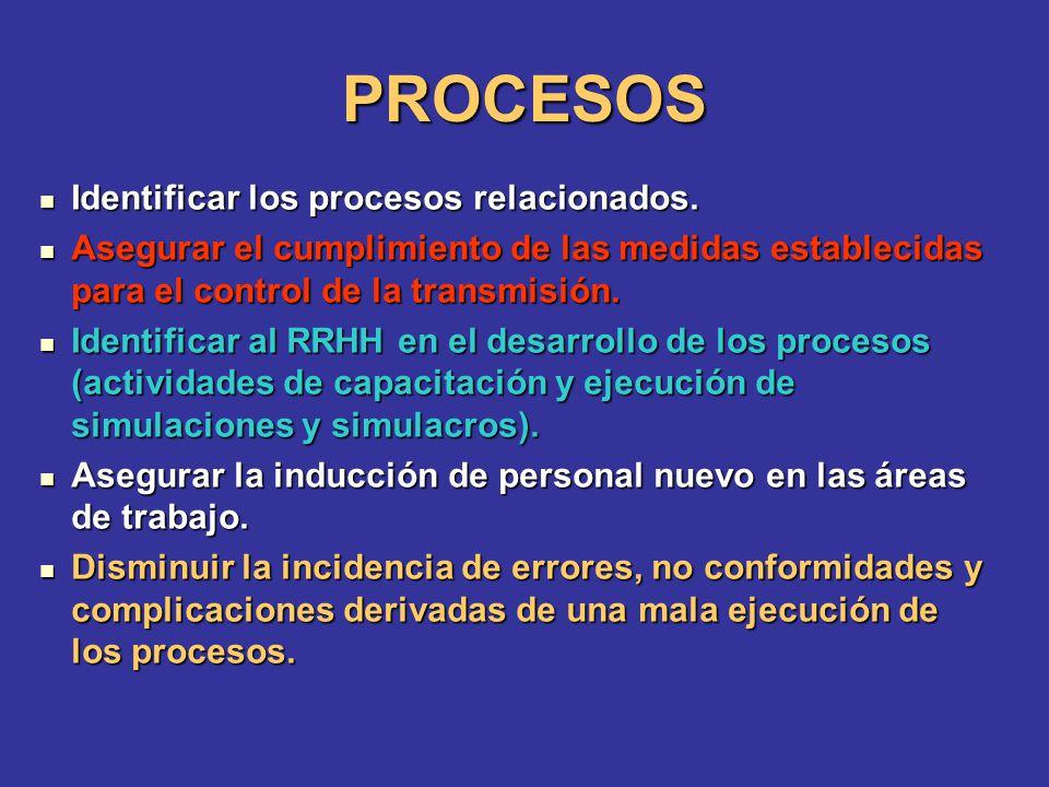 PROCESOS Identificar los procesos relacionados.