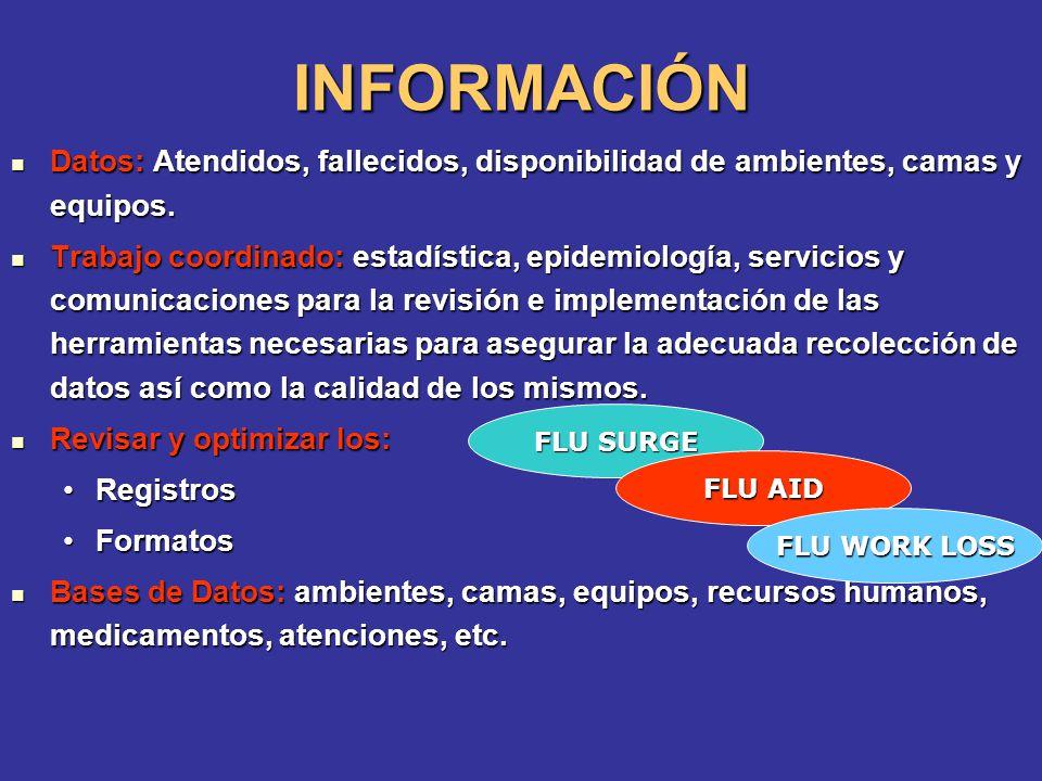 INFORMACIÓN Datos: Atendidos, fallecidos, disponibilidad de ambientes, camas y equipos.