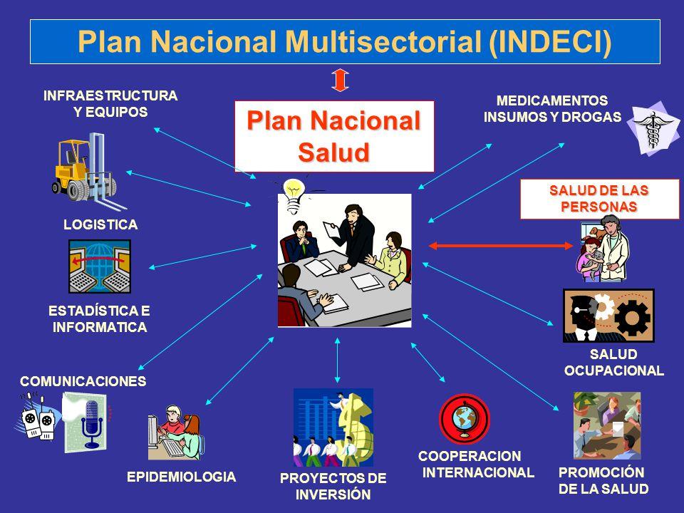 Plan Nacional Multisectorial (INDECI)