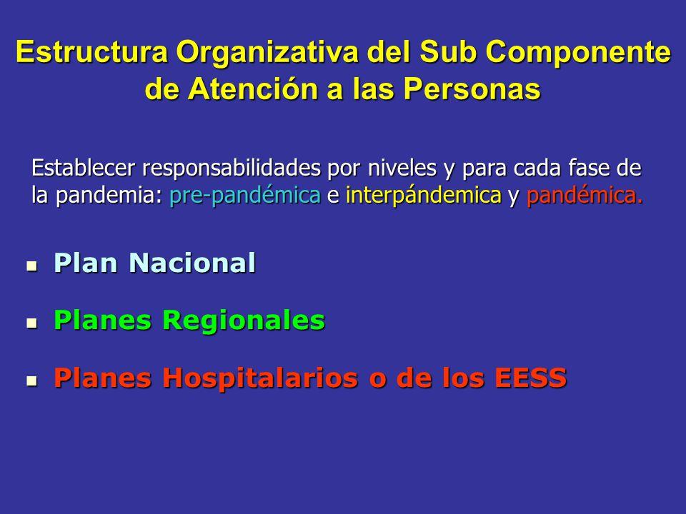 Estructura Organizativa del Sub Componente de Atención a las Personas