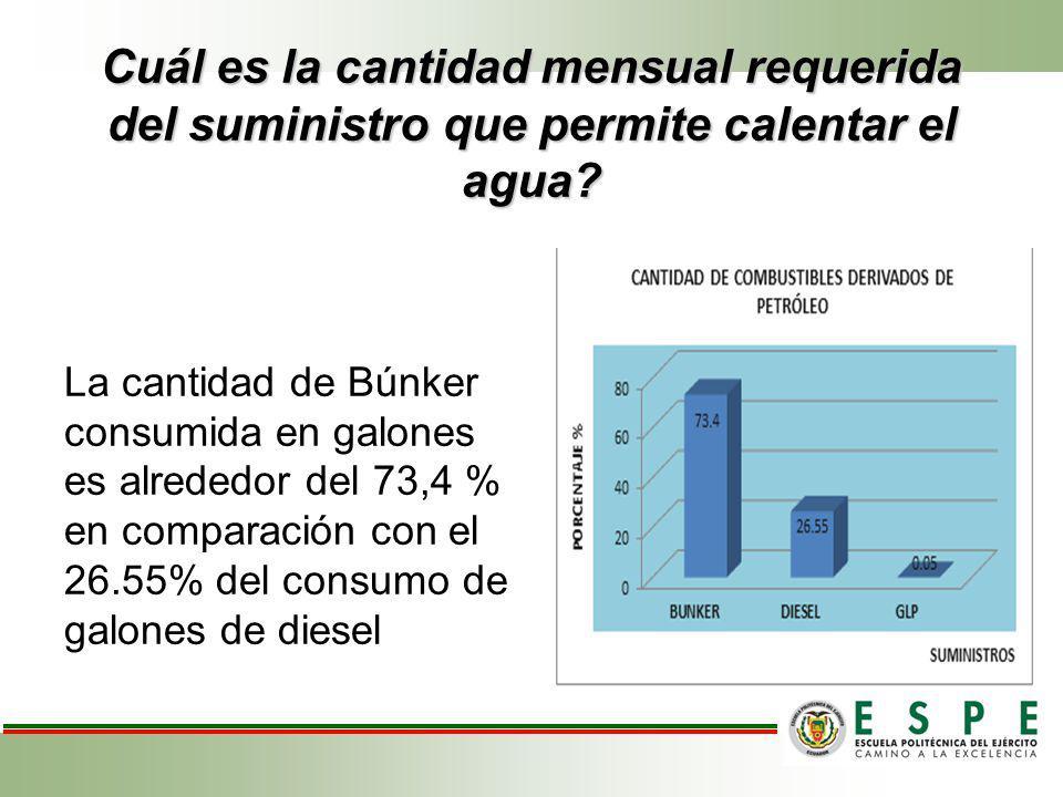 Cuál es la cantidad mensual requerida del suministro que permite calentar el agua