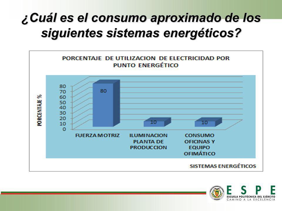 ¿Cuál es el consumo aproximado de los siguientes sistemas energéticos