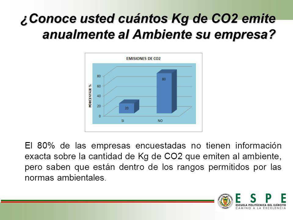 ¿Conoce usted cuántos Kg de CO2 emite anualmente al Ambiente su empresa