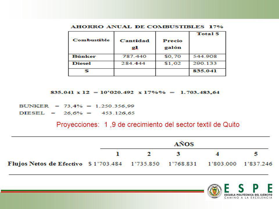 Proyecciones: 1 ,9 de crecimiento del sector textil de Quito
