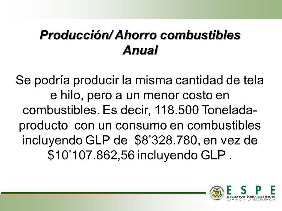 Producción/ Ahorro combustibles Anual Se podría producir la misma cantidad de tela e hilo, pero a un menor costo en combustibles.