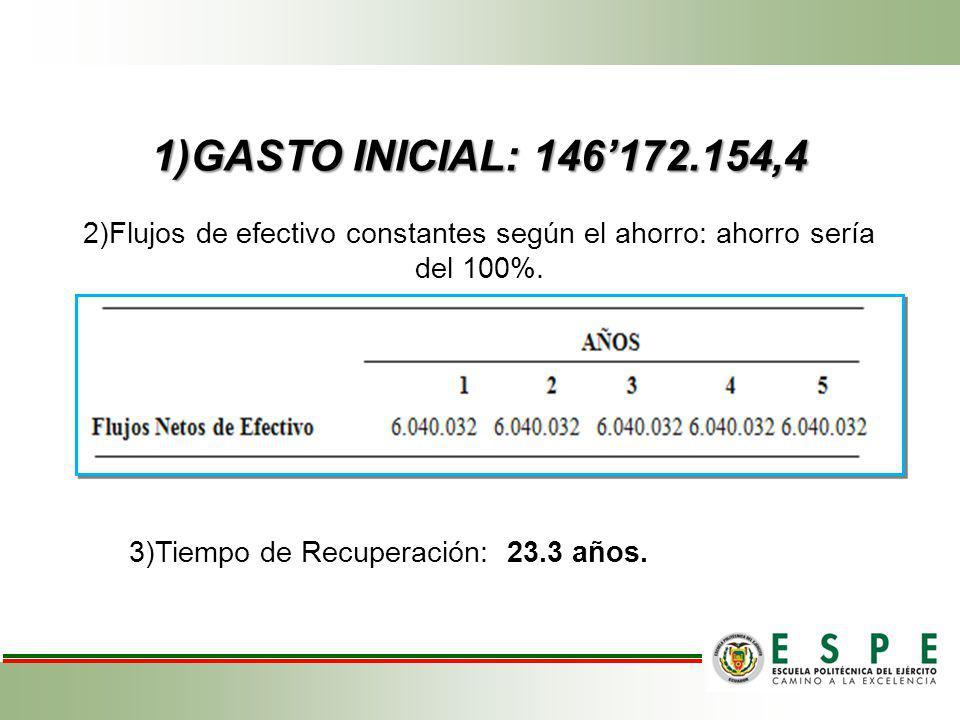 1)GASTO INICIAL: 146'172.154,4 2)Flujos de efectivo constantes según el ahorro: ahorro sería del 100%.