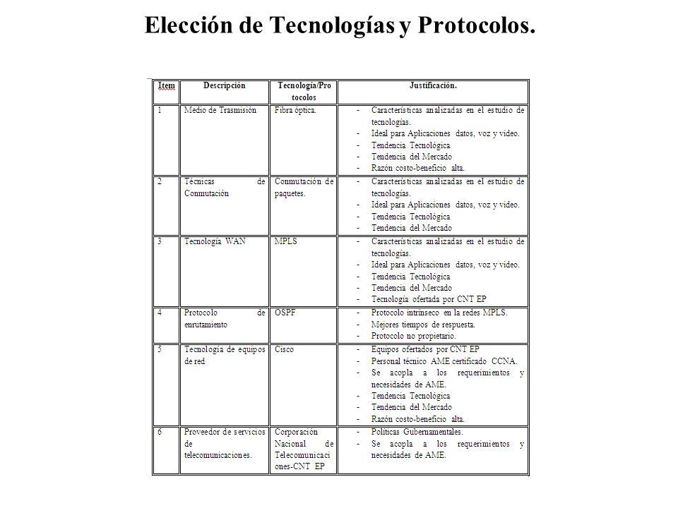 Elección de Tecnologías y Protocolos.