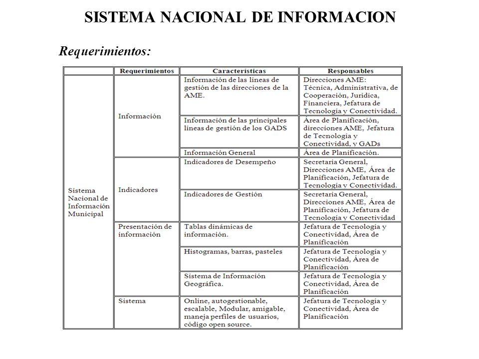 SISTEMA NACIONAL DE INFORMACION