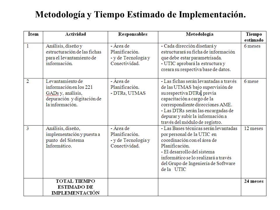 Metodología y Tiempo Estimado de Implementación.