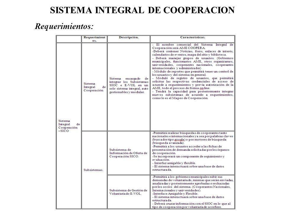 SISTEMA INTEGRAL DE COOPERACION