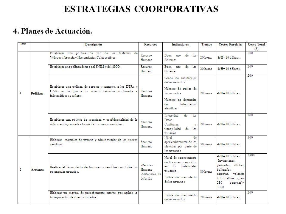 ESTRATEGIAS COORPORATIVAS