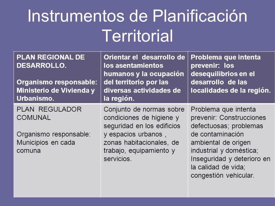 Instrumentos de Planificación Territorial