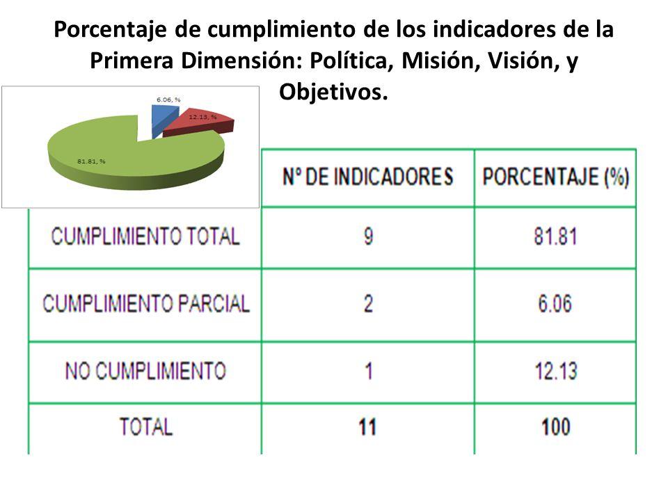Porcentaje de cumplimiento de los indicadores de la Primera Dimensión: Política, Misión, Visión, y Objetivos.