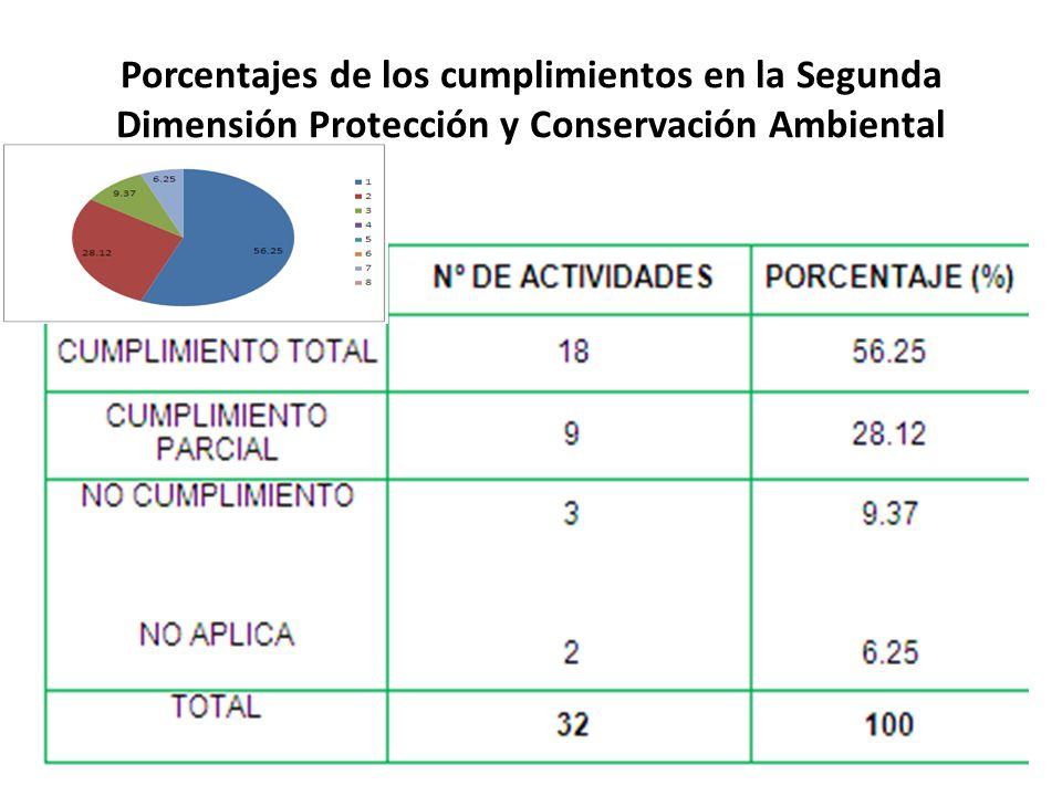 Porcentajes de los cumplimientos en la Segunda Dimensión Protección y Conservación Ambiental