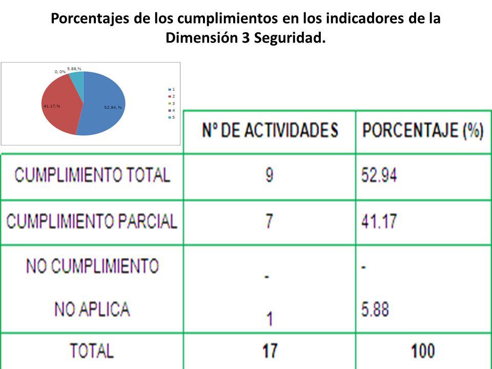 Porcentajes de los cumplimientos en los indicadores de la Dimensión 3 Seguridad.