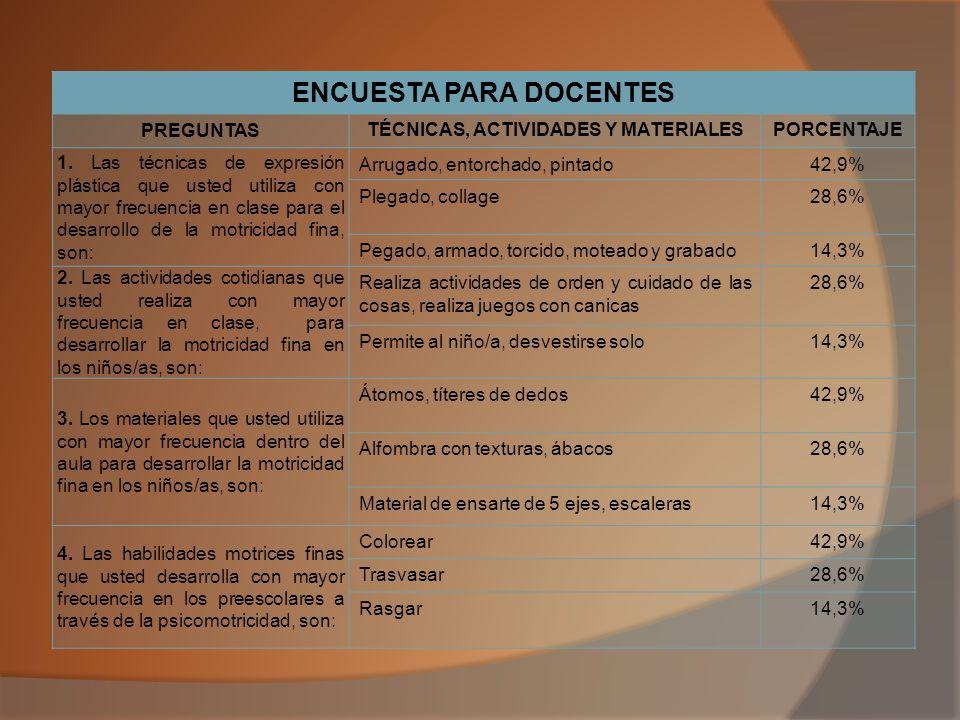 ENCUESTA PARA DOCENTES TÉCNICAS, ACTIVIDADES Y MATERIALES