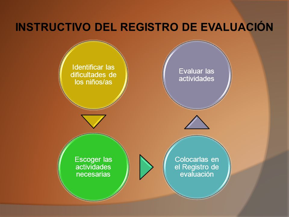 INSTRUCTIVO DEL REGISTRO DE EVALUACIÓN