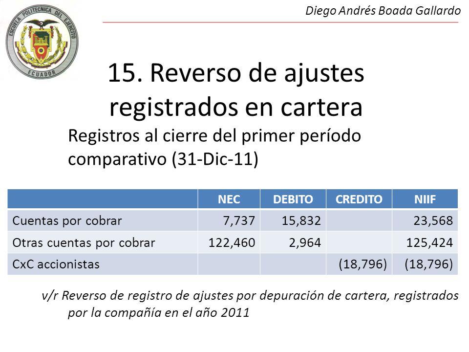 15. Reverso de ajustes registrados en cartera