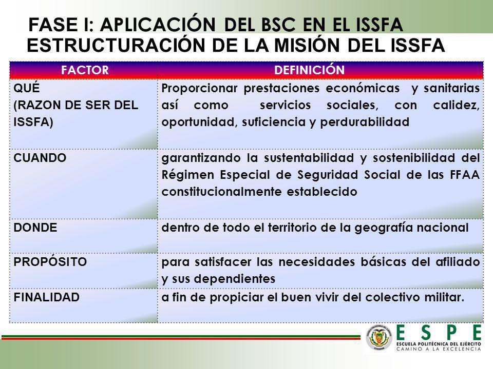 FASE I: APLICACIÓN DEL BSC EN EL ISSFA