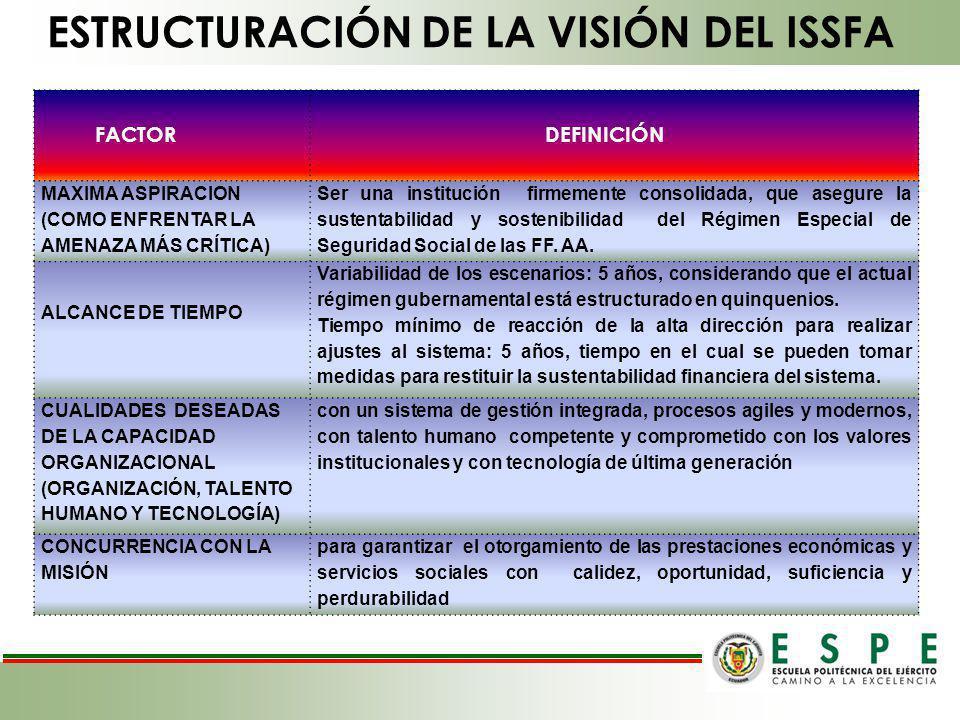 ESTRUCTURACIÓN DE LA VISIÓN DEL ISSFA