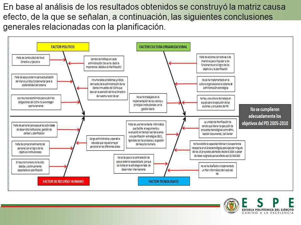 En base al análisis de los resultados obtenidos se construyó la matriz causa efecto, de la que se señalan, a continuación, las siguientes conclusiones generales relacionadas con la planificación.