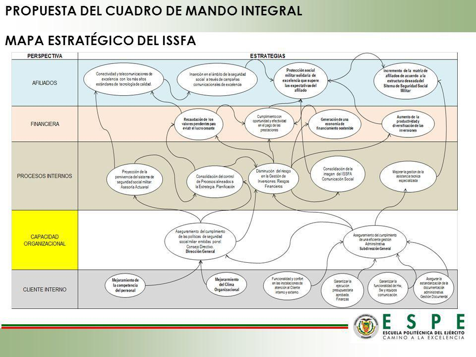 PROPUESTA DEL CUADRO DE MANDO INTEGRAL