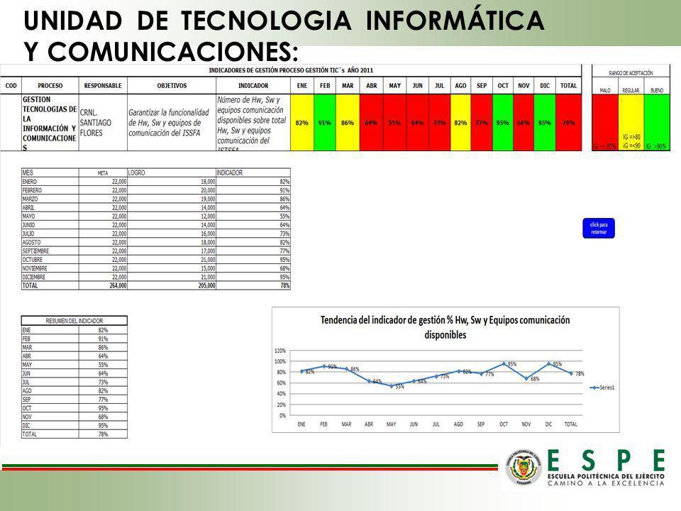 UNIDAD DE TECNOLOGIA INFORMÁTICA Y COMUNICACIONES: