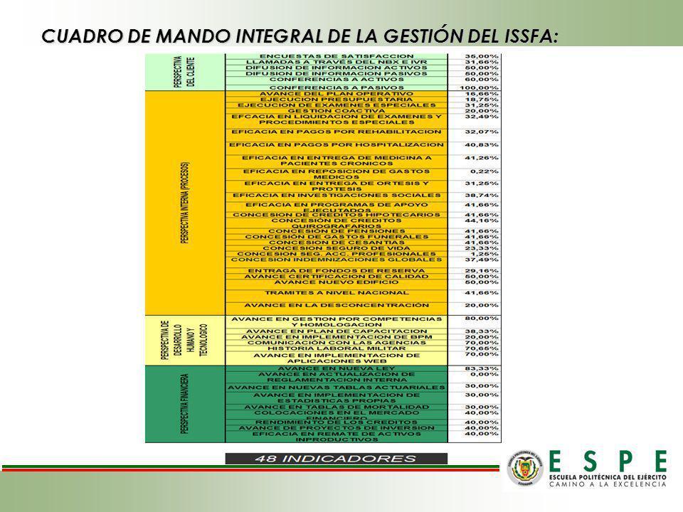 CUADRO DE MANDO INTEGRAL DE LA GESTIÓN DEL ISSFA: