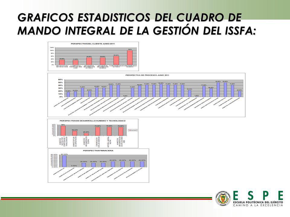 GRAFICOS ESTADISTICOS DEL CUADRO DE MANDO INTEGRAL DE LA GESTIÓN DEL ISSFA: