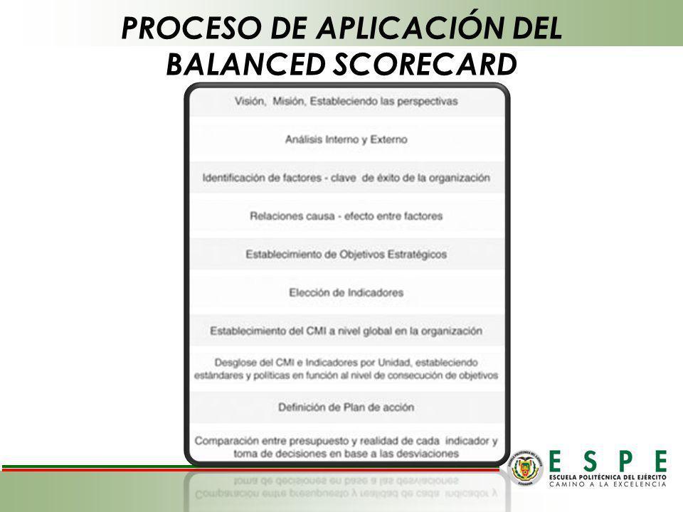PROCESO DE APLICACIÓN DEL BALANCED SCORECARD
