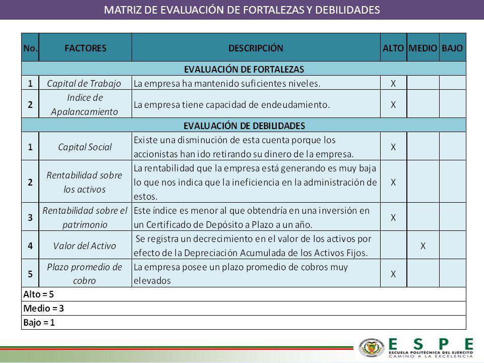 MATRIZ DE EVALUACIÓN DE FORTALEZAS Y DEBILIDADES