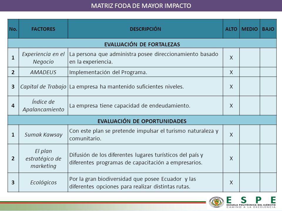 EVALUACIÓN DE FORTALEZAS EVALUACIÓN DE OPORTUNIDADES