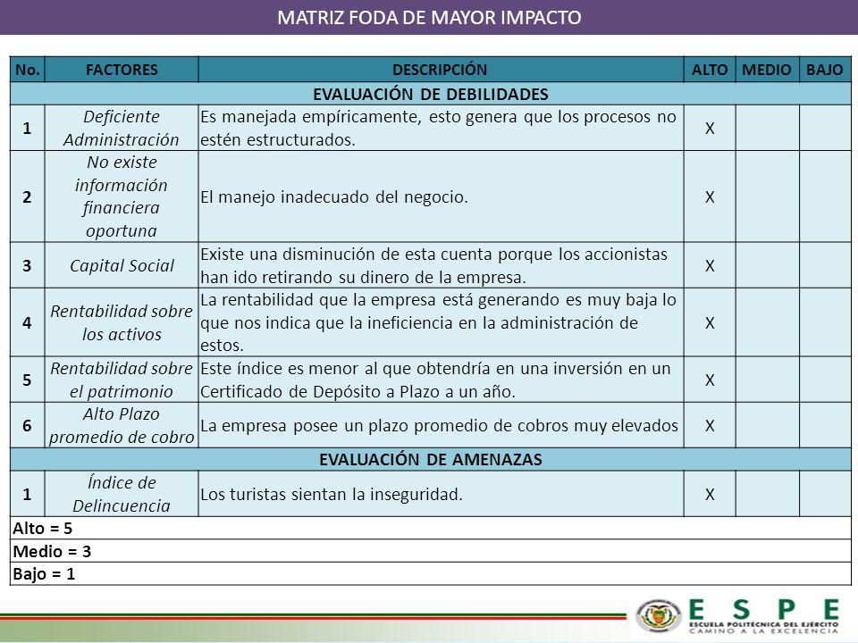 EVALUACIÓN DE DEBILIDADES EVALUACIÓN DE AMENAZAS