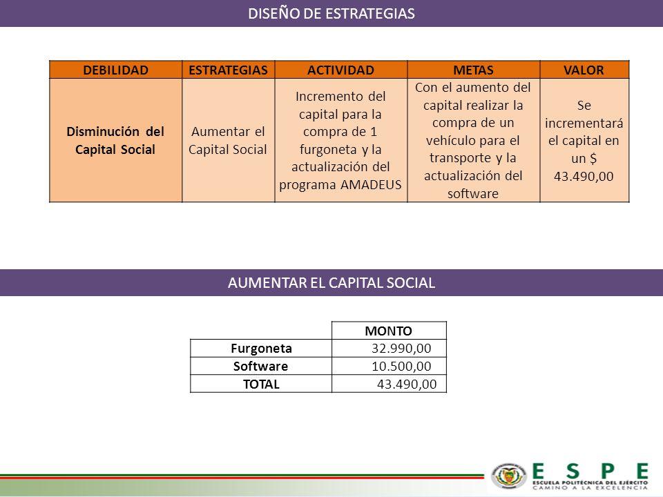 Disminución del Capital Social