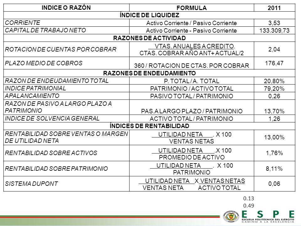 RAZONES DE ENDEUDAMIENTO ÍNDICES DE RENTABILIDAD