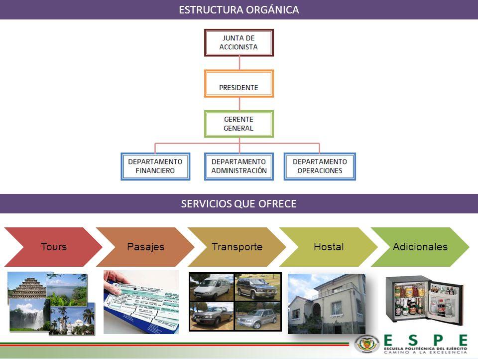 ESTRUCTURA ORGÁNICA SERVICIOS QUE OFRECE Tours Pasajes Transporte