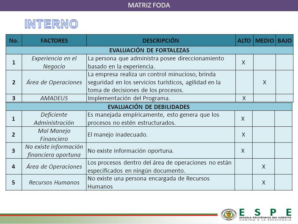 EVALUACIÓN DE FORTALEZAS EVALUACIÓN DE DEBILIDADES