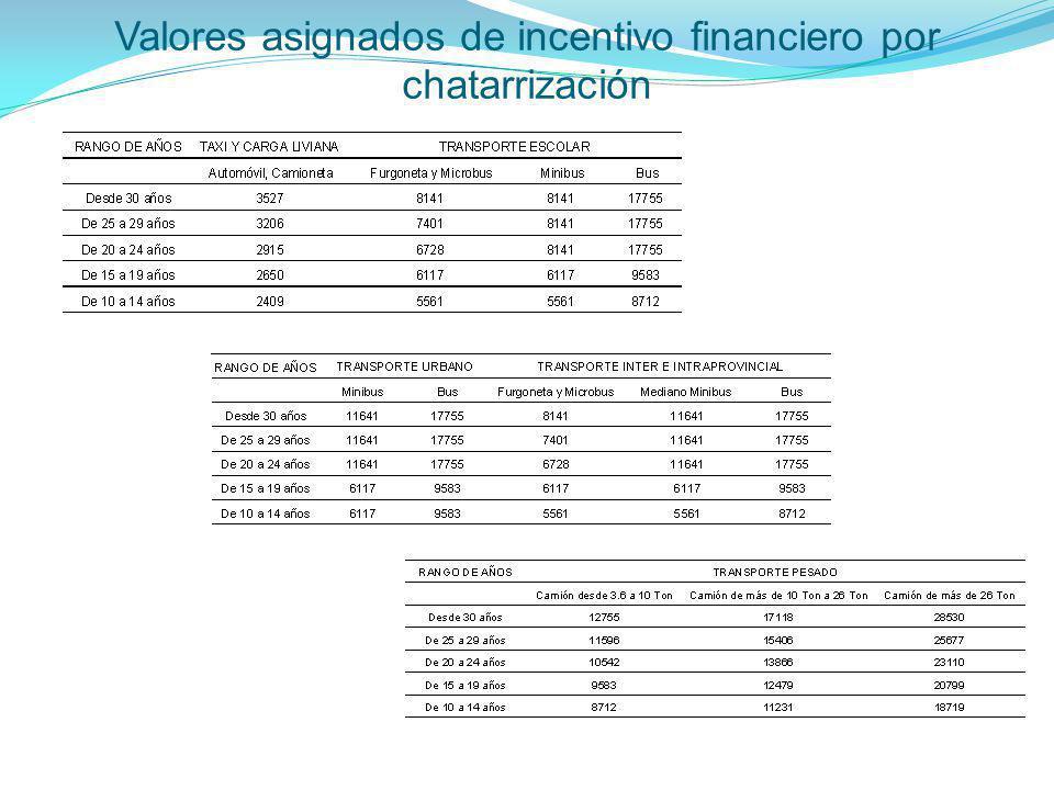 Valores asignados de incentivo financiero por chatarrización