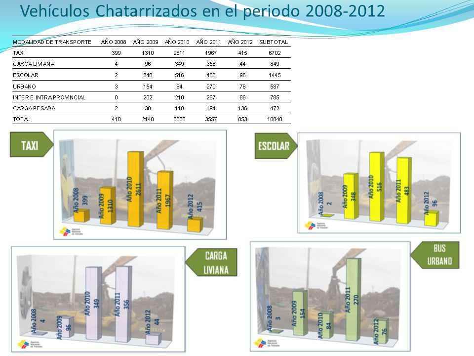 Vehículos Chatarrizados en el periodo 2008-2012