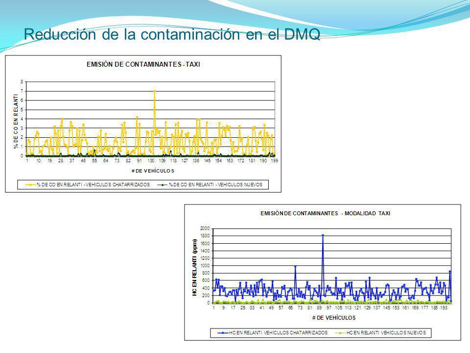 Reducción de la contaminación en el DMQ