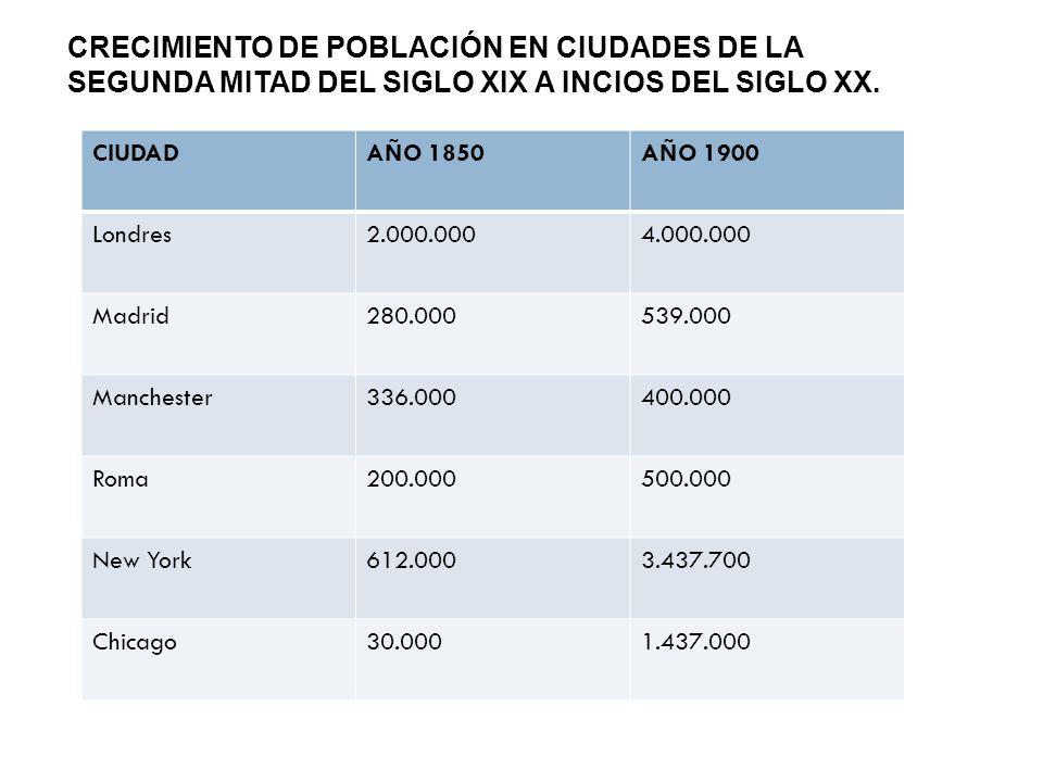 CRECIMIENTO DE POBLACIÓN EN CIUDADES DE LA SEGUNDA MITAD DEL SIGLO XIX A INCIOS DEL SIGLO XX.