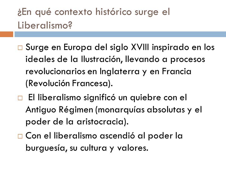 ¿En qué contexto histórico surge el Liberalismo