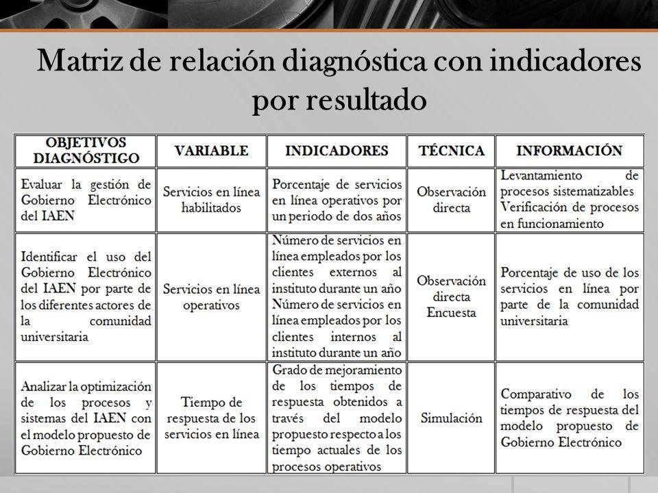 Matriz de relación diagnóstica con indicadores por resultado