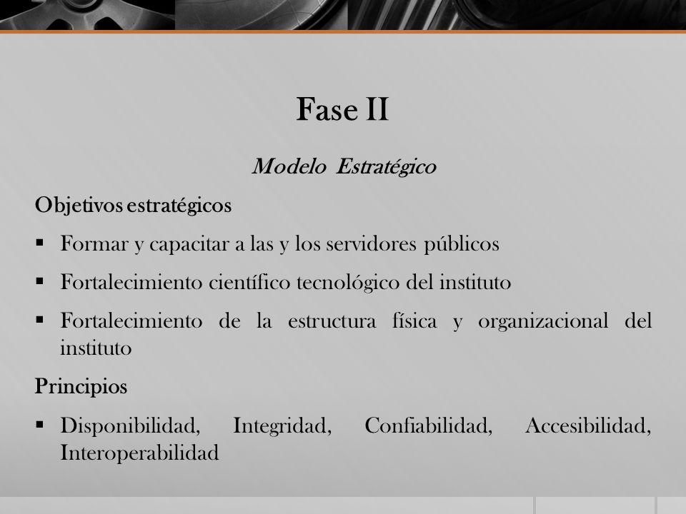 Fase II Modelo Estratégico Objetivos estratégicos