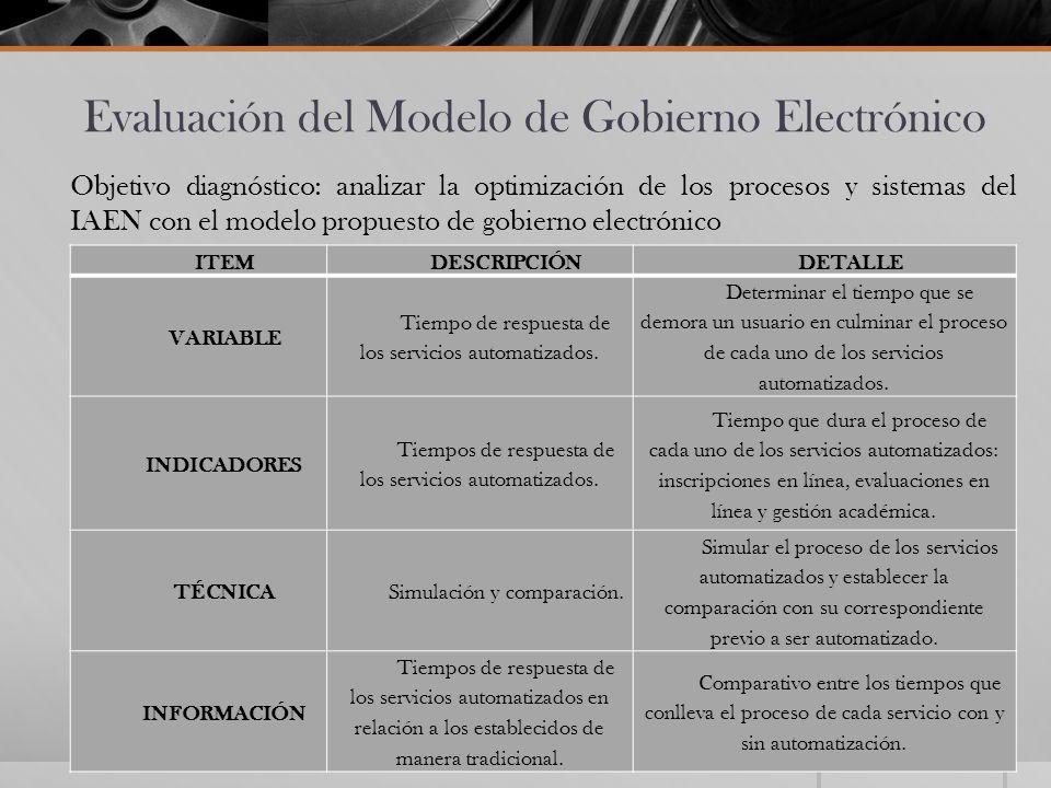Evaluación del Modelo de Gobierno Electrónico