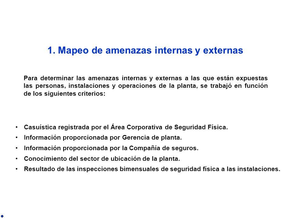 1. Mapeo de amenazas internas y externas