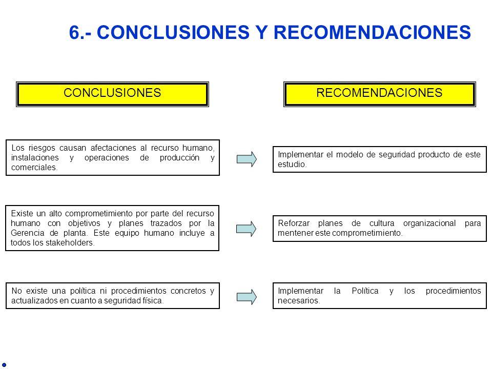 6.- CONCLUSIONES Y RECOMENDACIONES