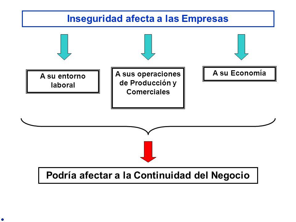 Inseguridad afecta a las Empresas