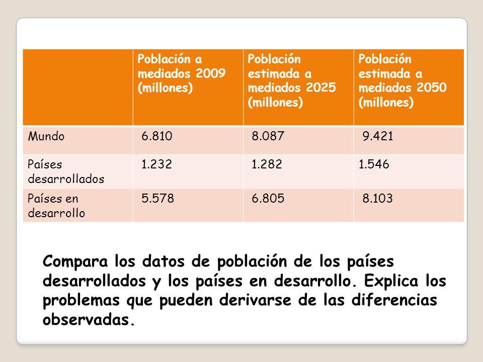 Población a mediados 2009 (millones)