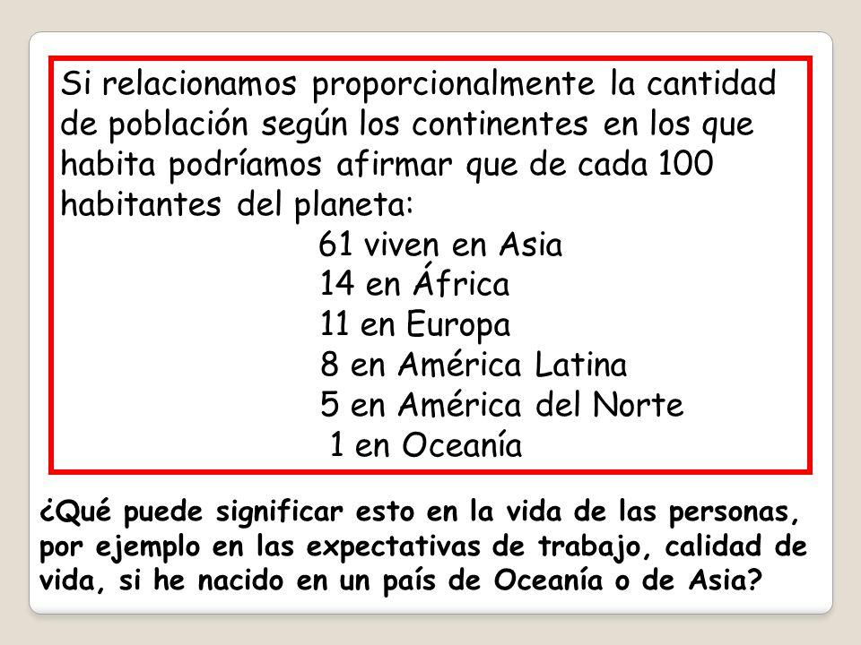 Si relacionamos proporcionalmente la cantidad de población según los continentes en los que habita podríamos afirmar que de cada 100 habitantes del planeta: